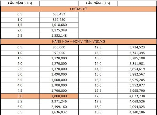 bảng giá chuyển phát nhanh quốc tế